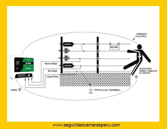 Como funciona un Cerco Eléctrico